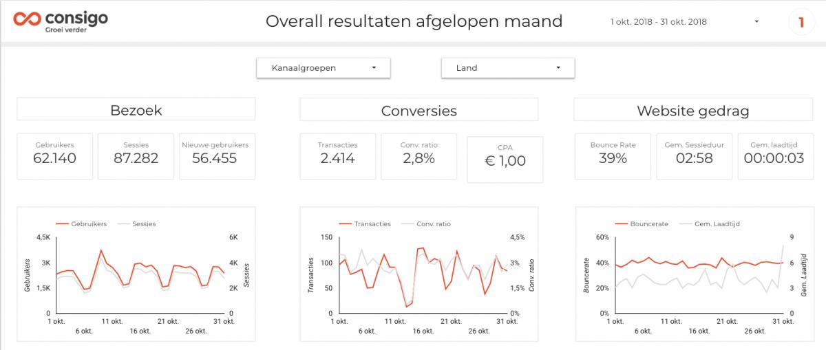 Blog doelen resultaten grafiek