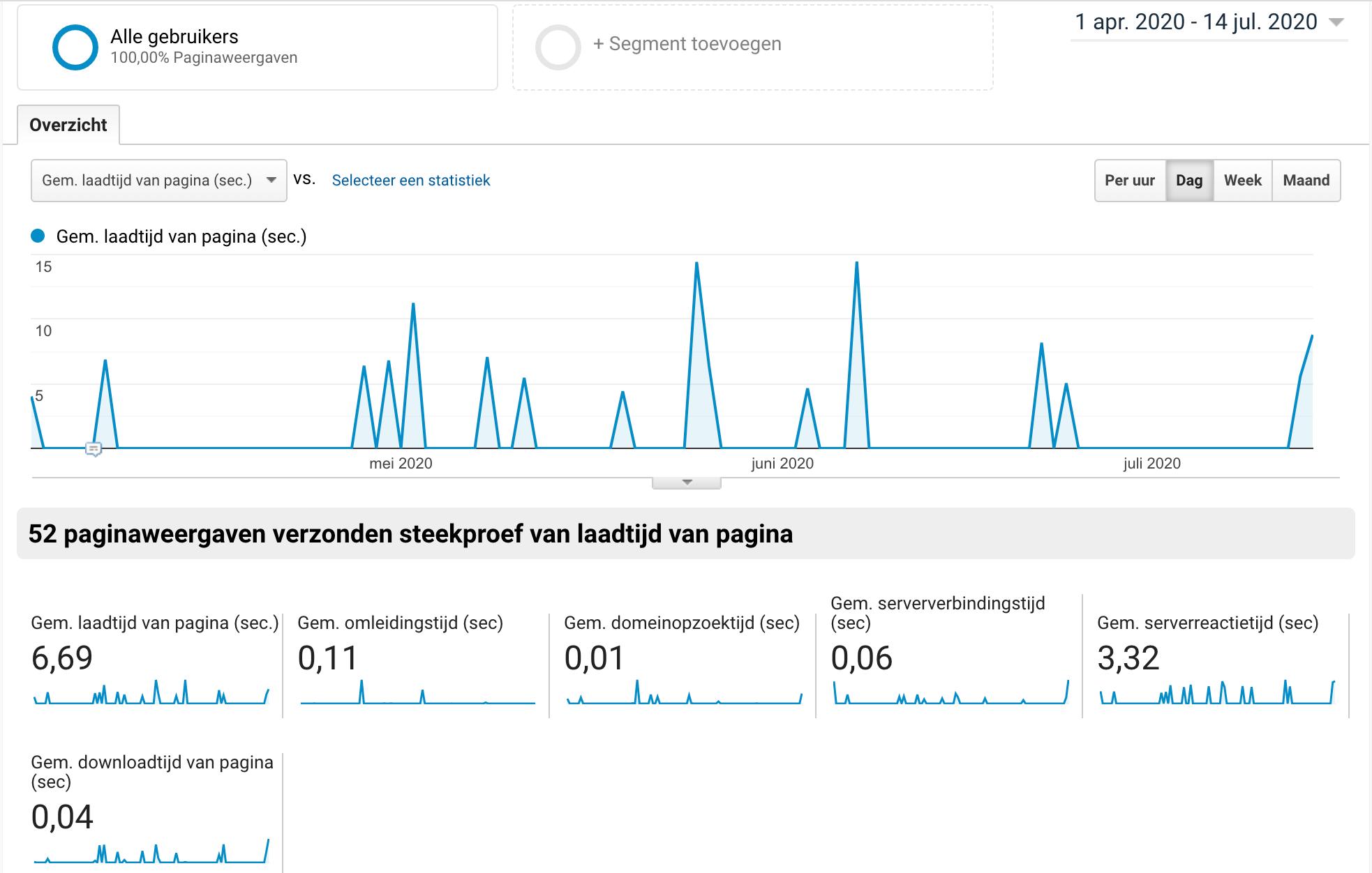 laadtijd website moet beter